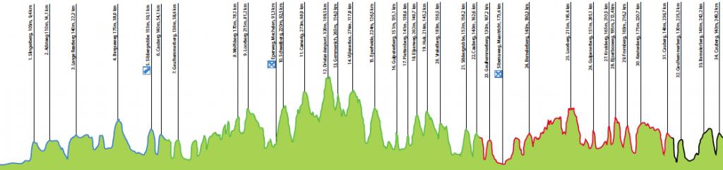 Profiel Amstel Gold Race