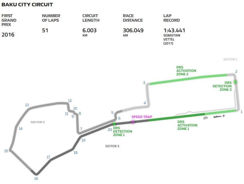 Grand Prix Azerbeidzjan 2018