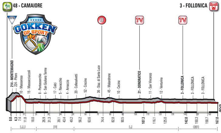 Tirreno-Adriatico 2018 etappe2