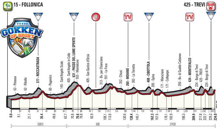 Tirreno-Adriatico 2018 etappe3
