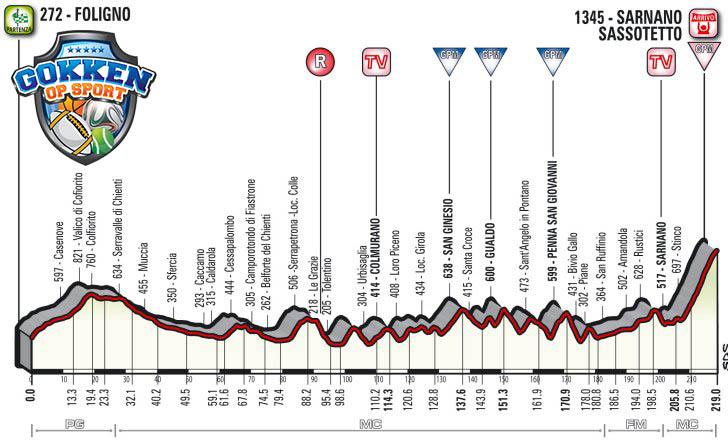 Tirreno-Adriatico 2018 etappe4
