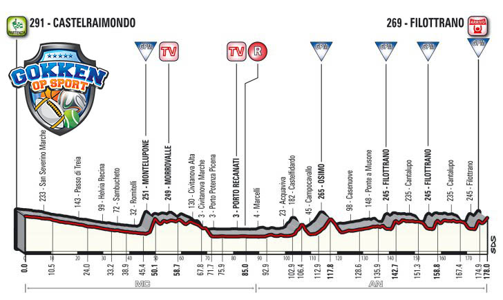 Tirreno-Adriatico 2018 etappe5
