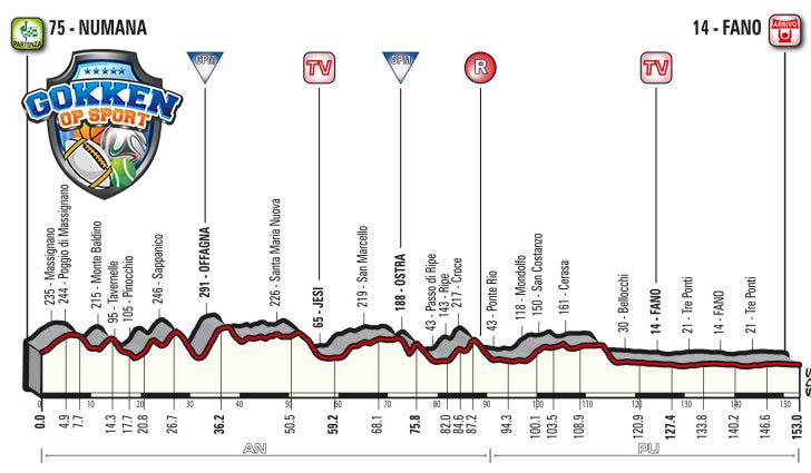 Tirreno-Adriatico 2018 etappe6