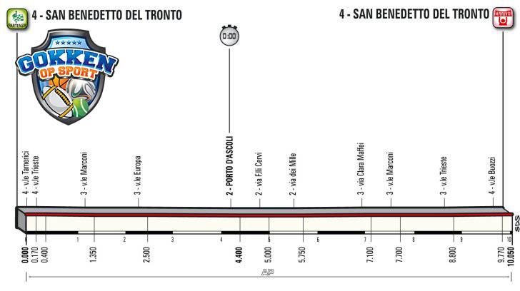 Tirreno-Adriatico 2018 etappe7
