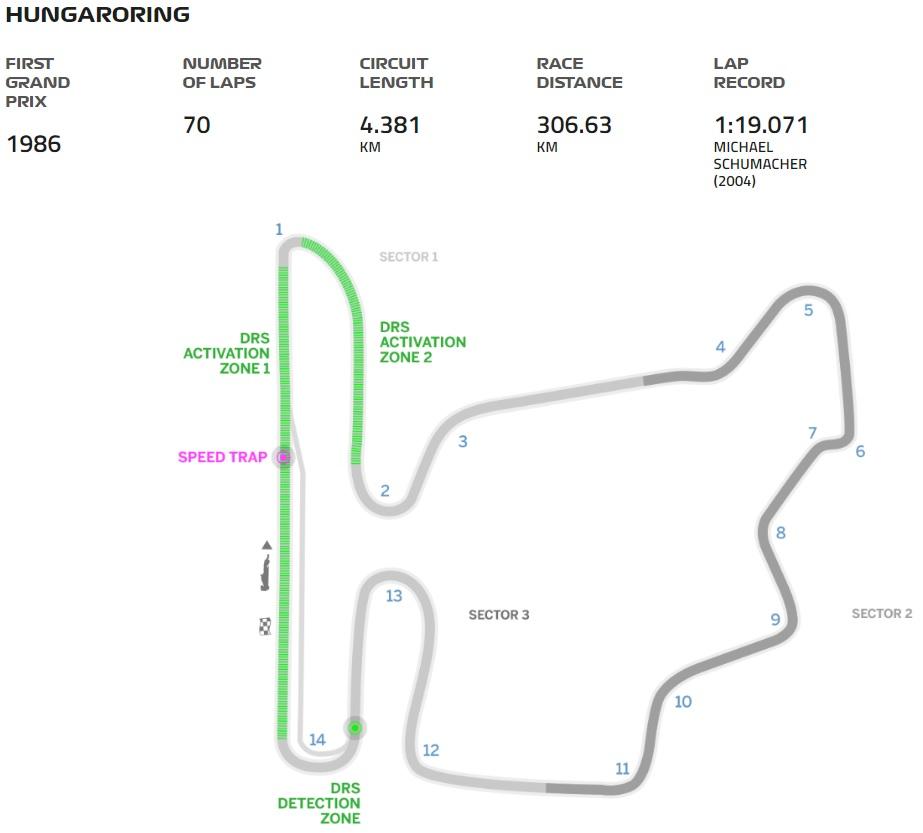Grand Prix Hongarije 2018 circuit