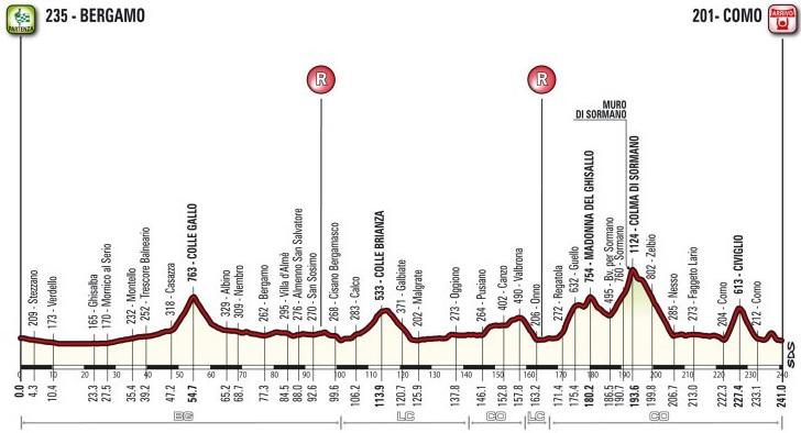 Ronde van Lombardijen 2018 parcours