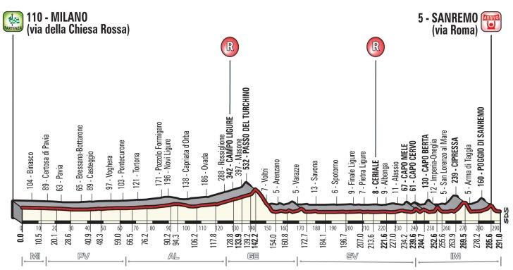 Milaan – San Remo 2019 parcours