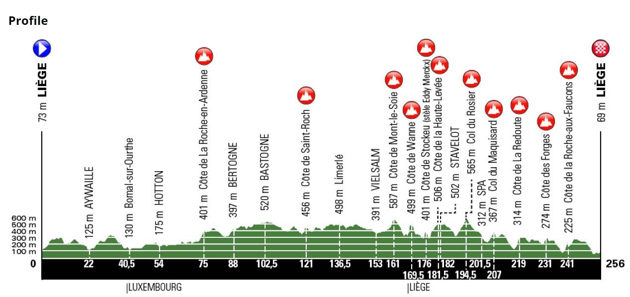 Luik-Bastenaken-Luik 2019 parcours
