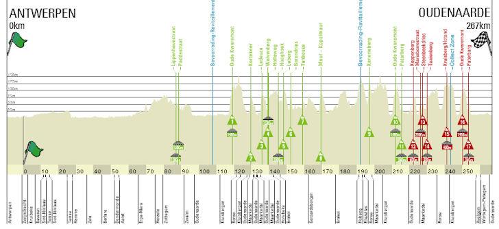 Ronde van Vlaanderen 2019 parcours